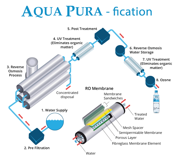 The Aqua Pura purification process